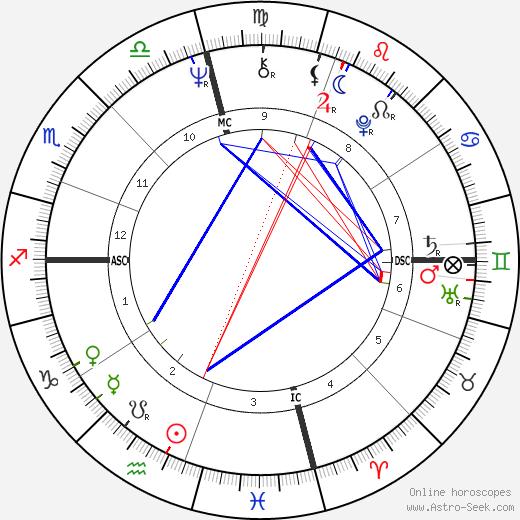 Alice Walker astro natal birth chart, Alice Walker horoscope, astrology