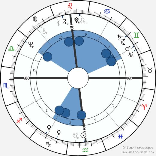 Allan J. Shields wikipedia, horoscope, astrology, instagram
