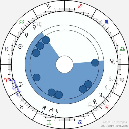 Anita Höfer wikipedia, horoscope, astrology, instagram