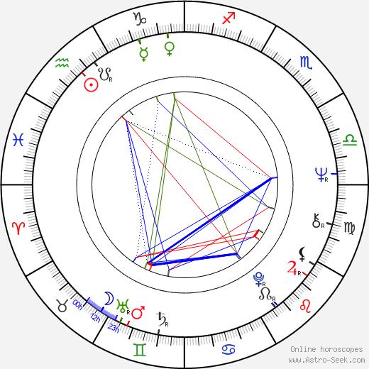 Antonio Cantafora день рождения гороскоп, Antonio Cantafora Натальная карта онлайн