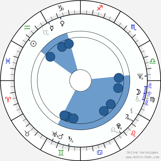 Bernie Bickerstaff wikipedia, horoscope, astrology, instagram
