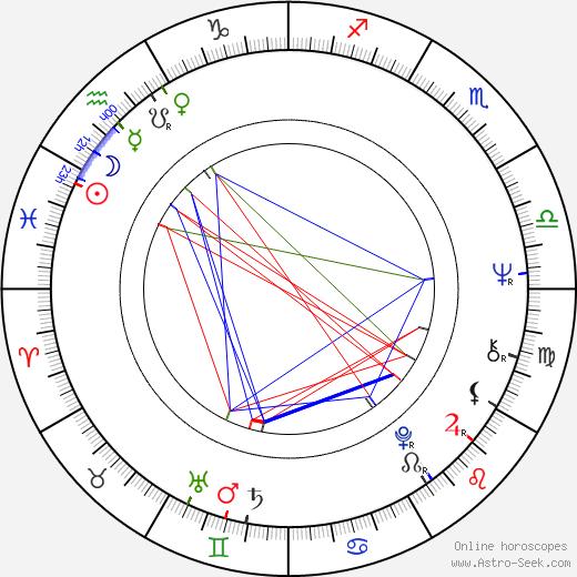 Bohumil Reisner tema natale, oroscopo, Bohumil Reisner oroscopi gratuiti, astrologia