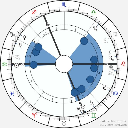 Christine Boutin wikipedia, horoscope, astrology, instagram