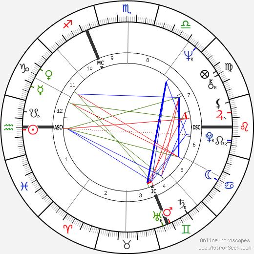 Christine Boutin день рождения гороскоп, Christine Boutin Натальная карта онлайн