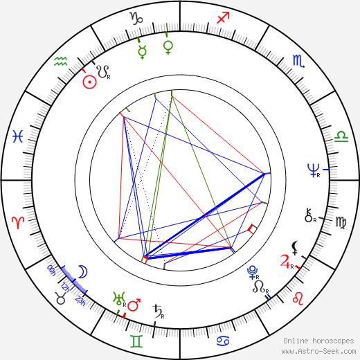 Christine Schorn birth chart, Christine Schorn astro natal horoscope, astrology