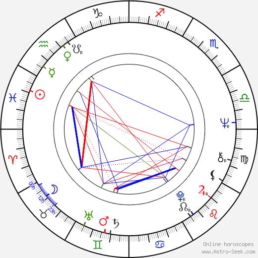 Colin Nutley astro natal birth chart, Colin Nutley horoscope, astrology