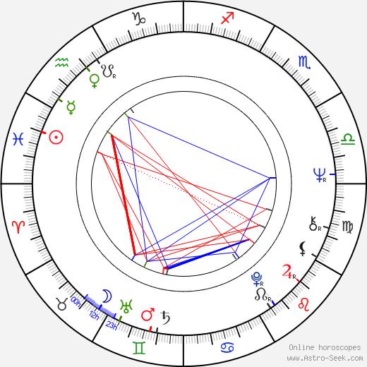 Dennis Farina astro natal birth chart, Dennis Farina horoscope, astrology