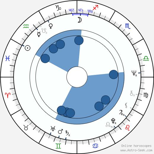 Donald F. Glut wikipedia, horoscope, astrology, instagram