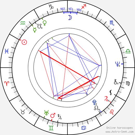 Donald F. Glut astro natal birth chart, Donald F. Glut horoscope, astrology