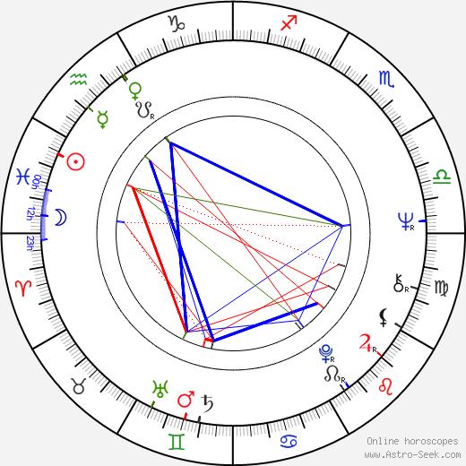Eeva Litmanen birth chart, Eeva Litmanen astro natal horoscope, astrology