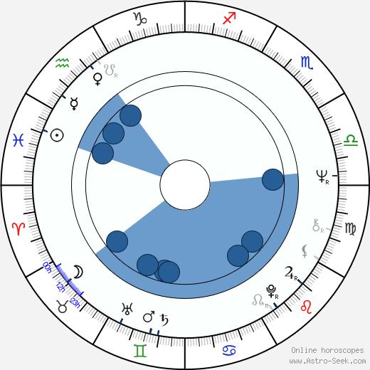 Fanny Cano wikipedia, horoscope, astrology, instagram