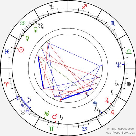 Fanny Cano tema natale, oroscopo, Fanny Cano oroscopi gratuiti, astrologia