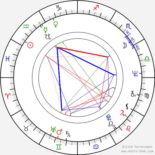 Florence Giorgetti tema natale, oroscopo, Florence Giorgetti oroscopi gratuiti, astrologia
