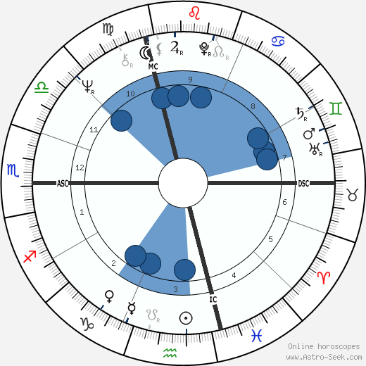 Frances Moore Lappé wikipedia, horoscope, astrology, instagram
