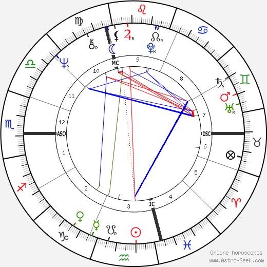 Frances Moore Lappé tema natale, oroscopo, Frances Moore Lappé oroscopi gratuiti, astrologia