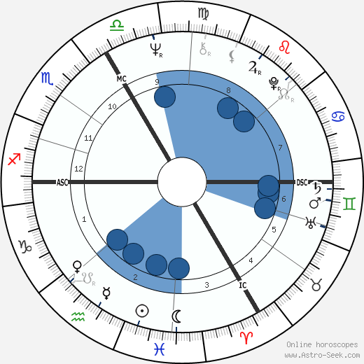 François Cevert wikipedia, horoscope, astrology, instagram