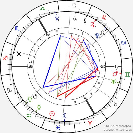 François Cevert tema natale, oroscopo, François Cevert oroscopi gratuiti, astrologia