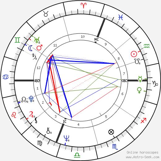 Gale Herbert Gillingham день рождения гороскоп, Gale Herbert Gillingham Натальная карта онлайн
