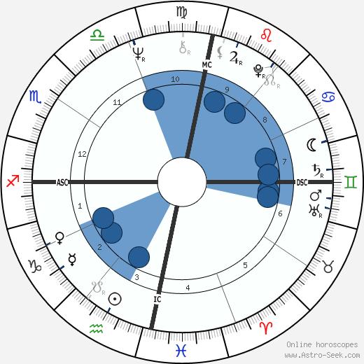Henfil wikipedia, horoscope, astrology, instagram