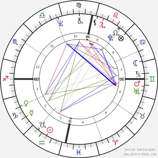 Henfil день рождения гороскоп, Henfil Натальная карта онлайн