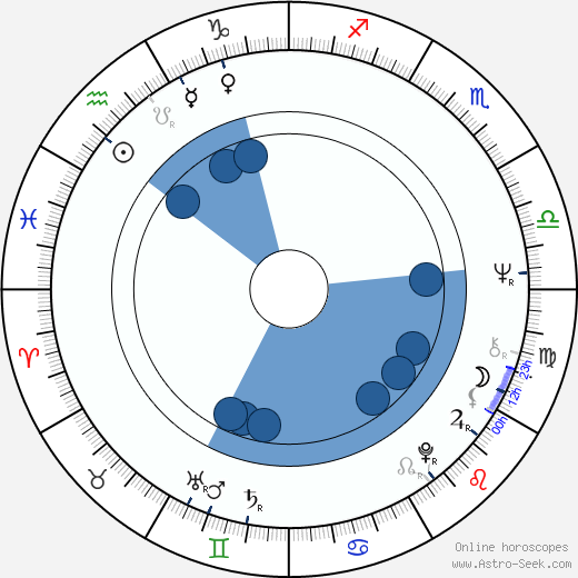 Hideki Takahashi wikipedia, horoscope, astrology, instagram