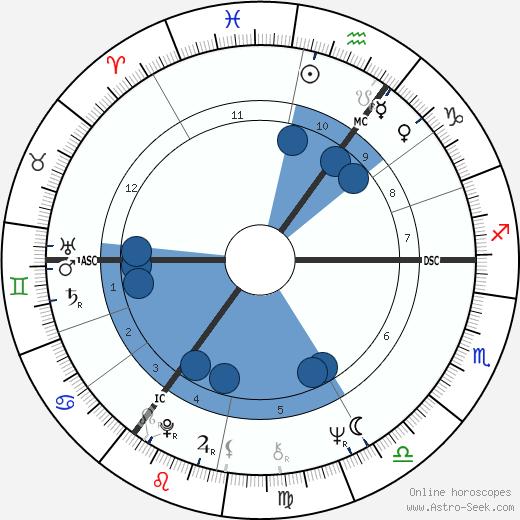 Jan Peszek wikipedia, horoscope, astrology, instagram
