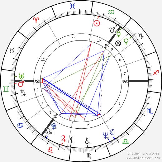 Jan Peszek birth chart, Jan Peszek astro natal horoscope, astrology