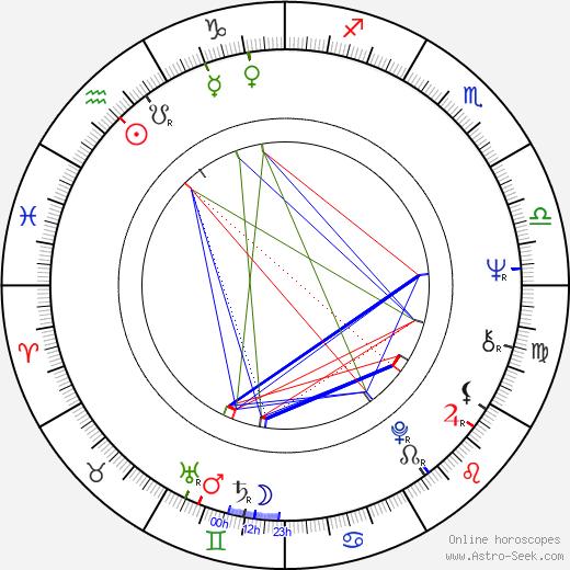 Jarmila Kostlivá astro natal birth chart, Jarmila Kostlivá horoscope, astrology