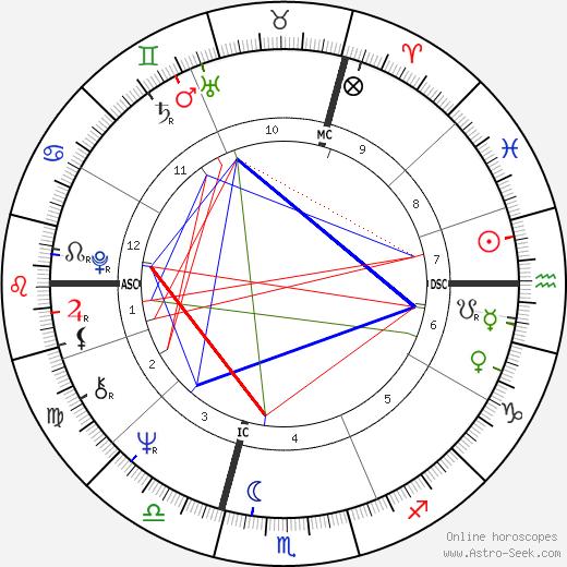 Jean-Pierre Bisson tema natale, oroscopo, Jean-Pierre Bisson oroscopi gratuiti, astrologia