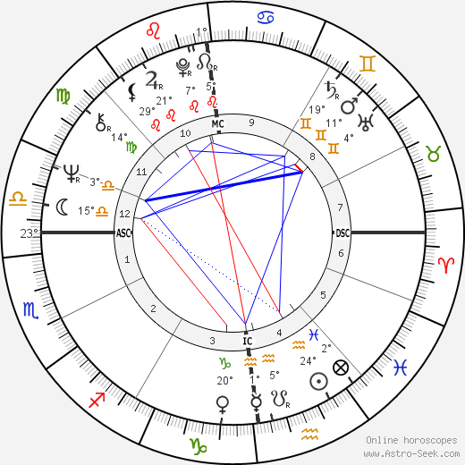 Jerry Springer birth chart, biography, wikipedia 2018, 2019