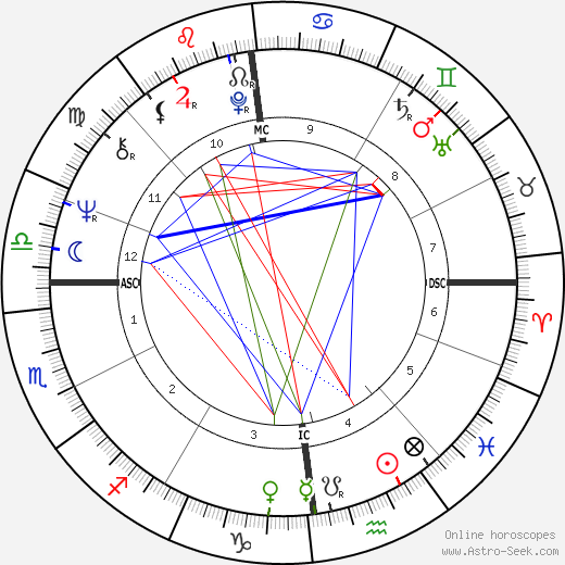 Jerry Springer astro natal birth chart, Jerry Springer horoscope, astrology
