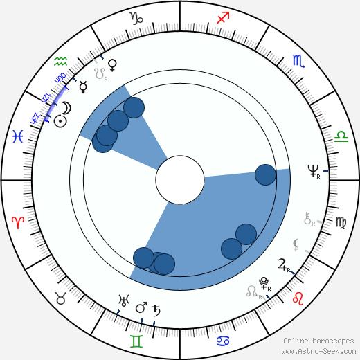 Johnny Winter wikipedia, horoscope, astrology, instagram