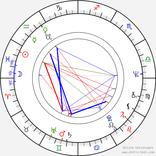 Kari Kekkonen birth chart, Kari Kekkonen astro natal horoscope, astrology