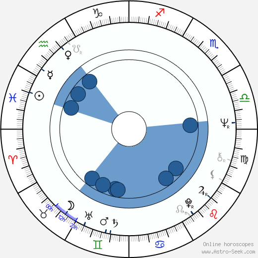 Karl Maka wikipedia, horoscope, astrology, instagram