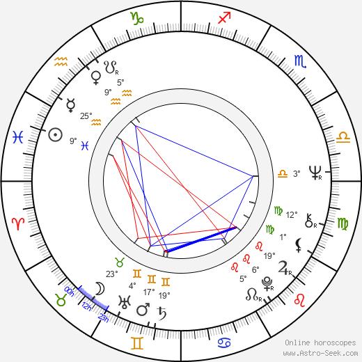 Karl Maka birth chart, biography, wikipedia 2020, 2021