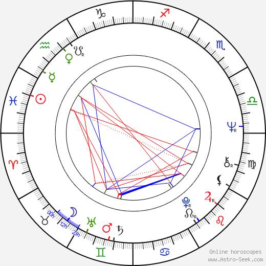 Karl Maka birth chart, Karl Maka astro natal horoscope, astrology