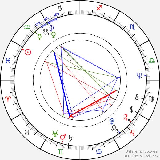 Kitty Winn astro natal birth chart, Kitty Winn horoscope, astrology
