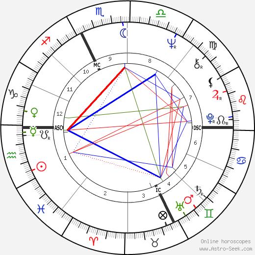 Marc Beriault день рождения гороскоп, Marc Beriault Натальная карта онлайн