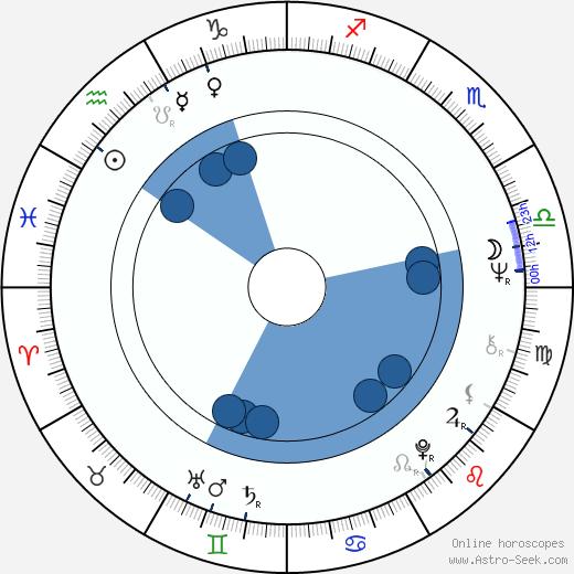 Michael Ensign wikipedia, horoscope, astrology, instagram