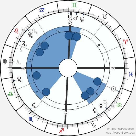 Mick Avory wikipedia, horoscope, astrology, instagram