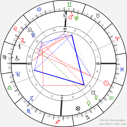 Mick Avory tema natale, oroscopo, Mick Avory oroscopi gratuiti, astrologia