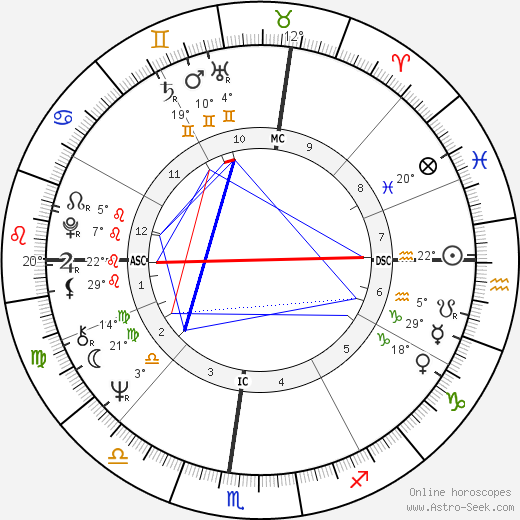 Mike Oxley birth chart, biography, wikipedia 2018, 2019