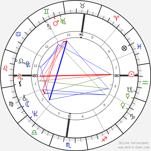 Mike Oxley astro natal birth chart, Mike Oxley horoscope, astrology