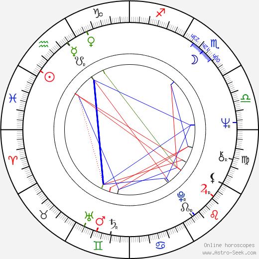 Nigel Hamilton день рождения гороскоп, Nigel Hamilton Натальная карта онлайн