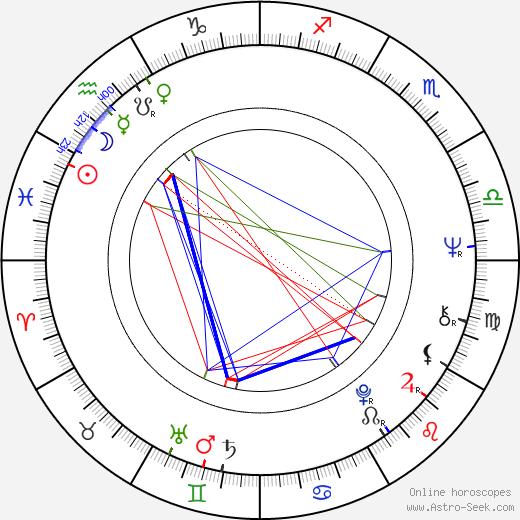 Oleg Yankovskiy birth chart, Oleg Yankovskiy astro natal horoscope, astrology