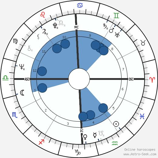 Paul Fireman wikipedia, horoscope, astrology, instagram