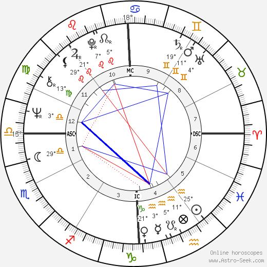 Paul Fireman birth chart, biography, wikipedia 2019, 2020