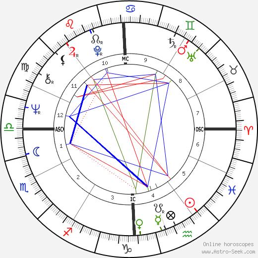Paul Fireman birth chart, Paul Fireman astro natal horoscope, astrology