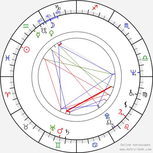 Petr Ulrych tema natale, oroscopo, Petr Ulrych oroscopi gratuiti, astrologia