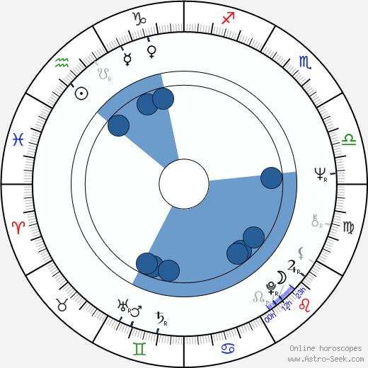 Roger Lloyd Pack wikipedia, horoscope, astrology, instagram